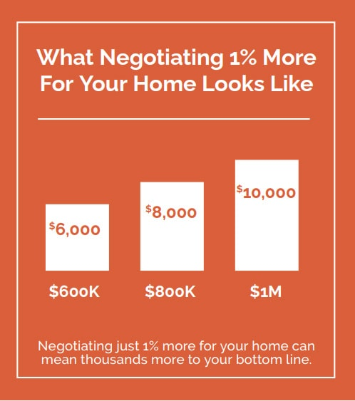 negotiating stats for selling your home